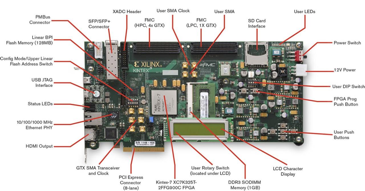 kintex 7 block diagram xilinx kintex 7 fpga embedded kit trenz electronic gmbh online  xilinx kintex 7 fpga embedded kit